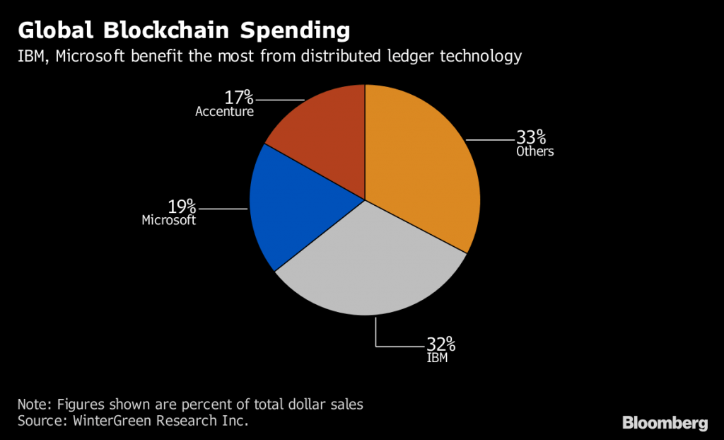Global Blockchain Spending